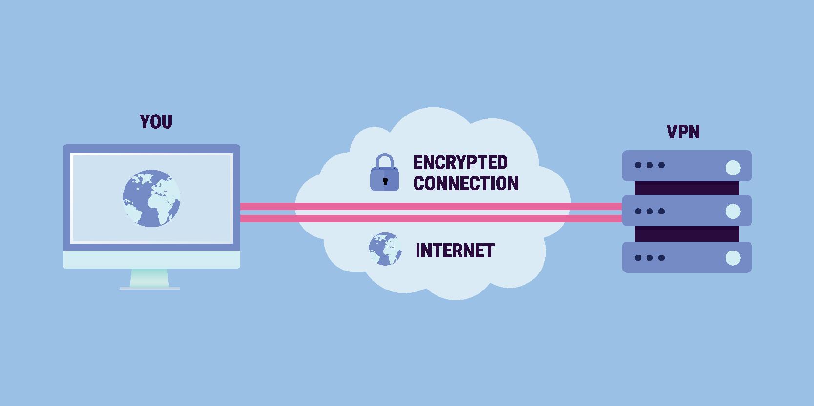Datensicherung mittels VPN